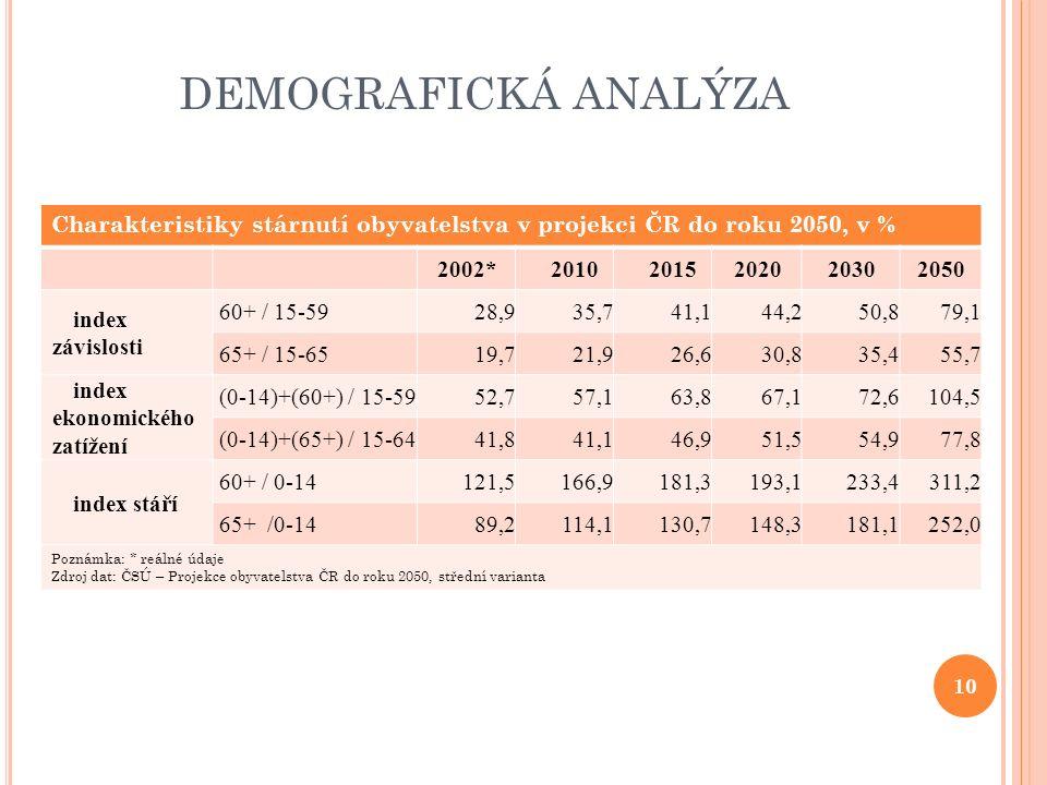 DEMOGRAFICKÁ ANALÝZA Charakteristiky stárnutí obyvatelstva v projekci ČR do roku 2050, v % 2002*20102015202020302050 index závislosti 60+ / 15-5928,935,741,144,250,879,1 65+ / 15-6519,721,926,630,835,455,7 index ekonomického zatížení (0-14)+(60+) / 15-5952,757,163,867,172,6104,5 (0-14)+(65+) / 15-6441,841,146,951,554,977,8 index stáří 60+ / 0-14121,5166,9181,3193,1233,4311,2 65+ /0-1489,2114,1130,7148,3181,1252,0 Poznámka: * reálné údaje Zdroj dat: ČSÚ – Projekce obyvatelstva ČR do roku 2050, střední varianta 10