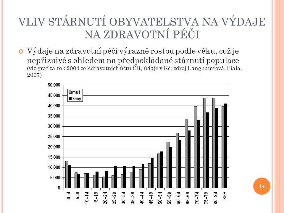 VLIV STÁRNUTÍ OBYVATELSTVA NA VÝDAJE NA ZDRAVOTNÍ PÉČI Výdaje na zdravotní péči výrazně rostou podle věku, což je nepříznivé s ohledem na předpokládané stárnutí populace (viz graf za rok 2004 ze Zdravotních účtů ČR, údaje v Kč; zdroj Langhamrová, Fiala, 2007) 14
