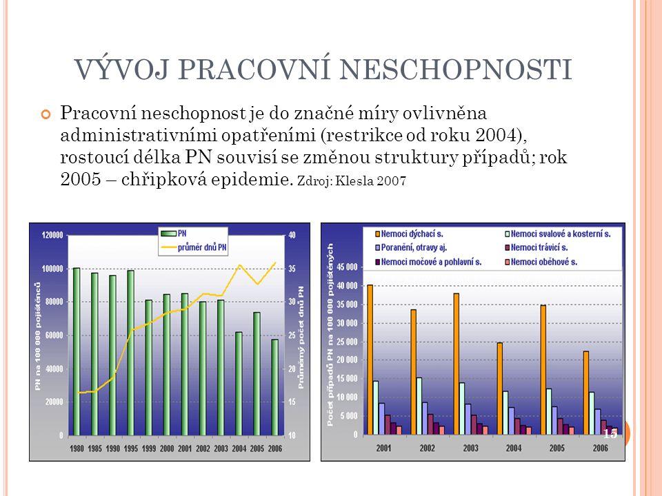 VÝVOJ PRACOVNÍ NESCHOPNOSTI Pracovní neschopnost je do značné míry ovlivněna administrativními opatřeními (restrikce od roku 2004), rostoucí délka PN souvisí se změnou struktury případů; rok 2005 – chřipková epidemie.