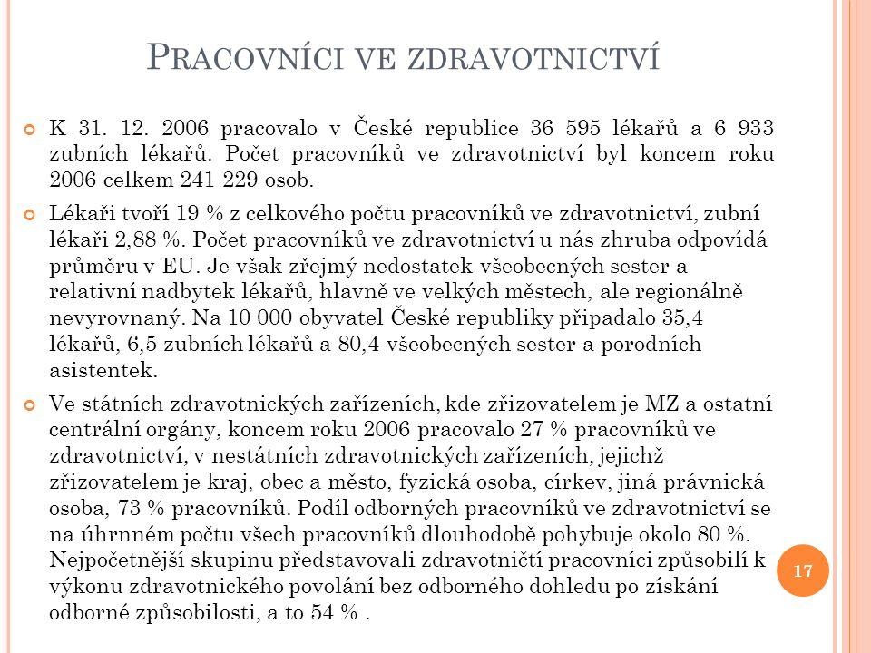 P RACOVNÍCI VE ZDRAVOTNICTVÍ 17 K 31. 12. 2006 pracovalo v České republice 36 595 lékařů a 6 933 zubních lékařů. Počet pracovníků ve zdravotnictví byl