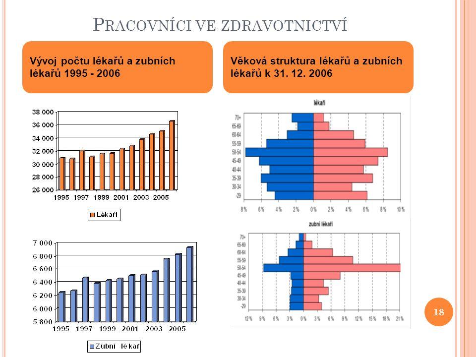 P RACOVNÍCI VE ZDRAVOTNICTVÍ Vývoj počtu lékařů a zubních lékařů 1995 - 2006 Věková struktura lékařů a zubních lékařů k 31. 12. 2006 18