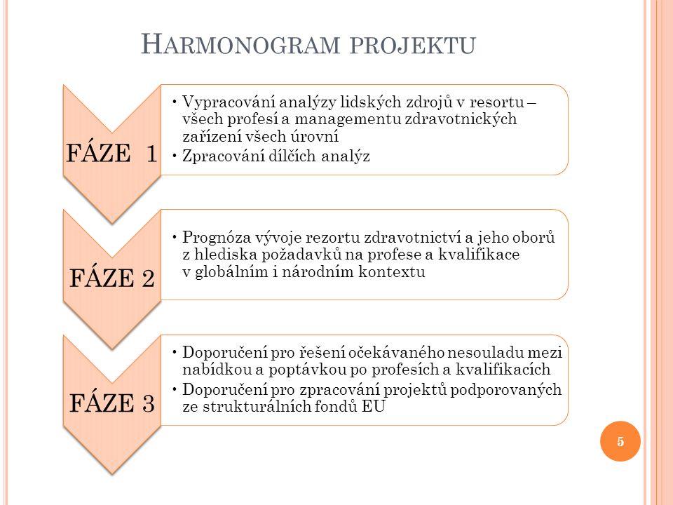 H ARMONOGRAM PROJEKTU 5 FÁZE 1 Vypracování analýzy lidských zdrojů v resortu – všech profesí a managementu zdravotnických zařízení všech úrovní Zpraco