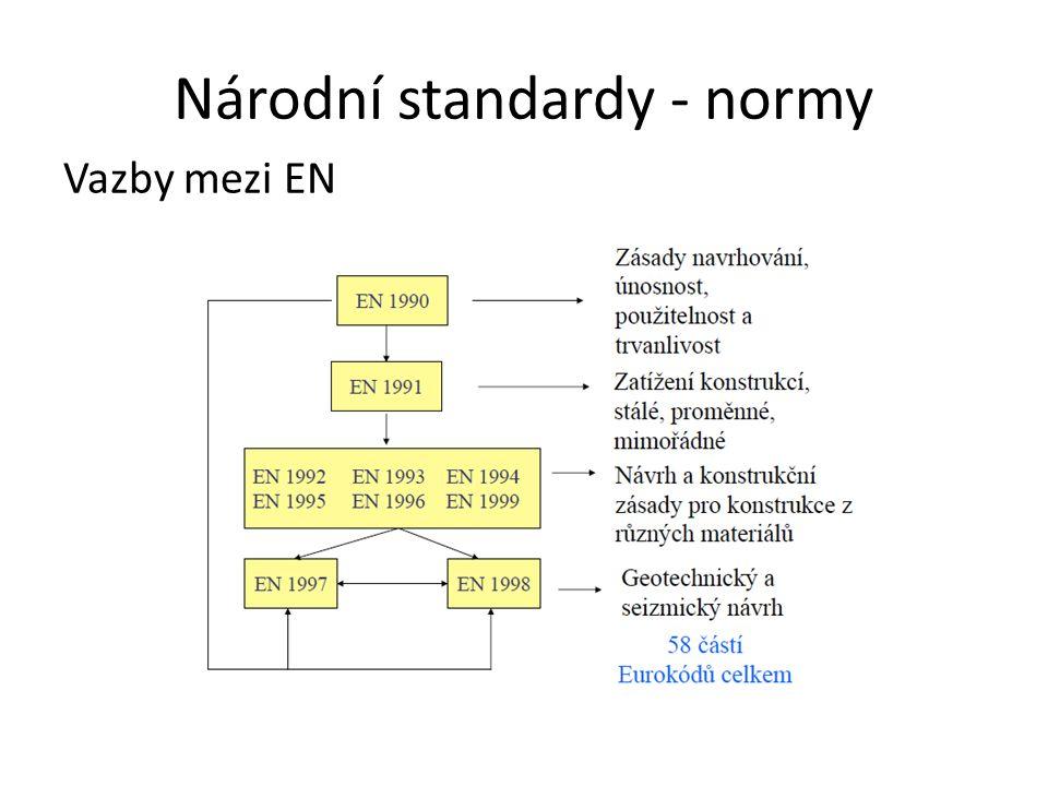 Národní standardy - normy Vazby mezi EN
