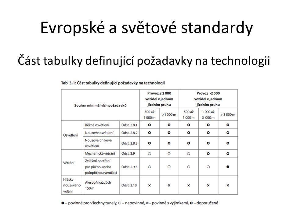 Evropské a světové standardy Část tabulky definující požadavky na technologii