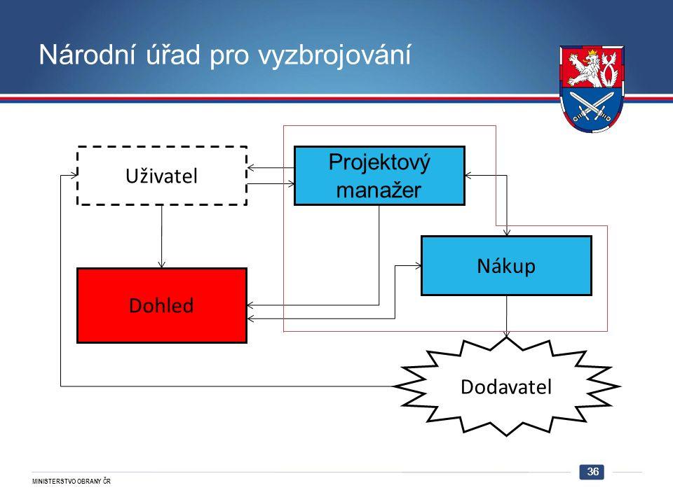 MINISTERSTVO OBRANY ČR 36 Národní úřad pro vyzbrojování Uživatel Dohled Projektový manažer Dodavatel Nákup 36