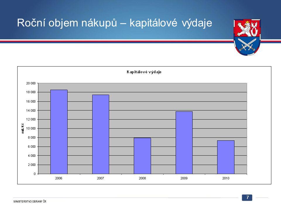 MINISTERSTVO OBRANY ČR 7 Roční objem nákupů – kapitálové výdaje 7