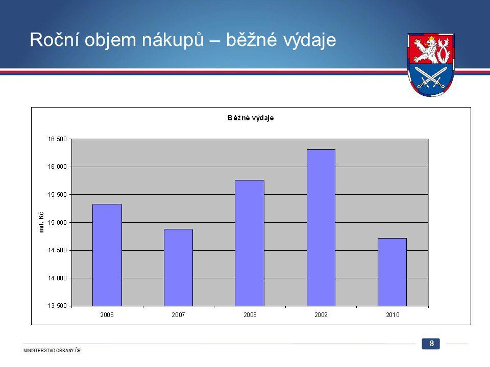 MINISTERSTVO OBRANY ČR 9 Důsledek chyb Utrácení disponibilních peněžních prostředků místo Uspokojování reálných potřeb 9