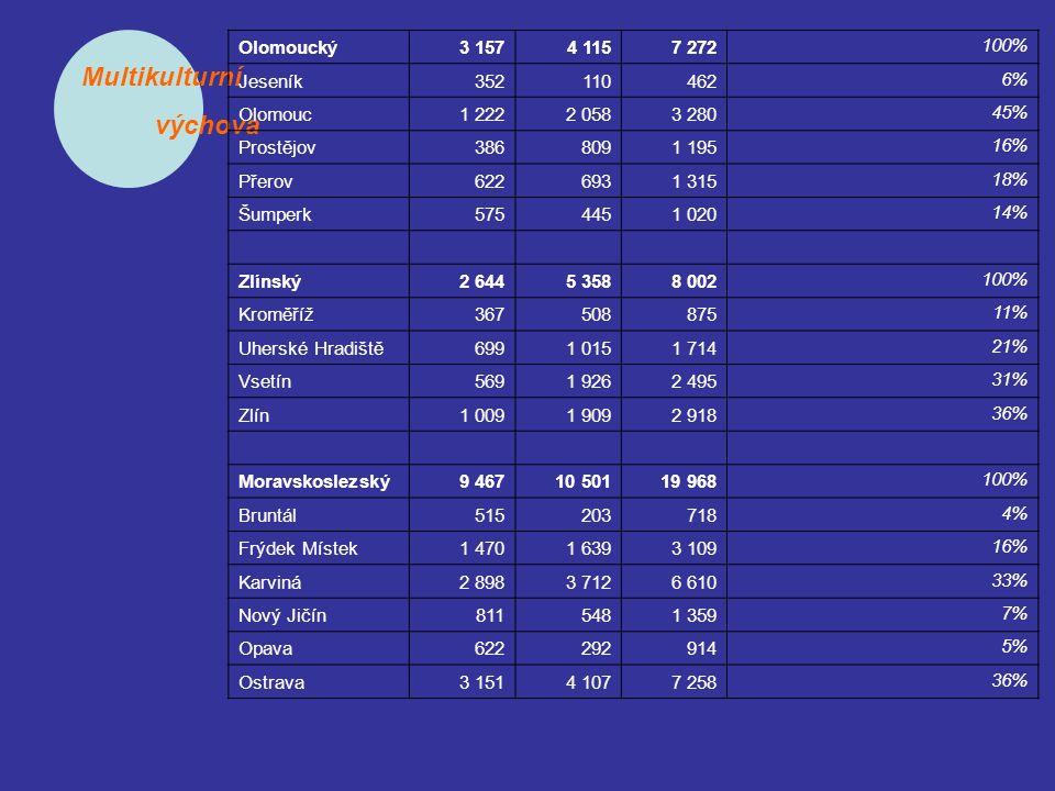 Multikulturní výchova Olomoucký3 1574 1157 272 100% Jeseník352110462 6% Olomouc1 2222 0583 280 45% Prostějov3868091 195 16% Přerov6226931 315 18% Šump