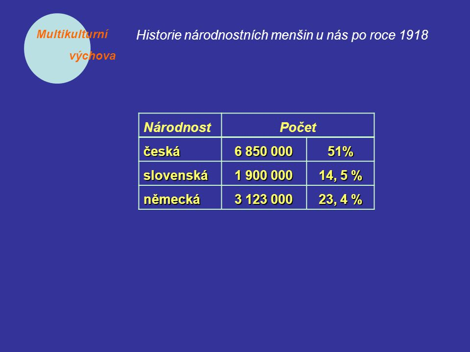 Multikulturní výchova Historie národnostních menšin u nás po roce 1918 NárodnostPočet česká 6 850 000 51% slovenská 1 900 000 14, 5 % německá 3 123 000 23, 4 %