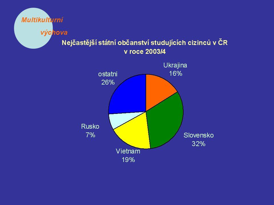 Multikulturní výchova Počet cizinců podle kraje a okresu pobytu a podle typu pobytu - k 30.6.