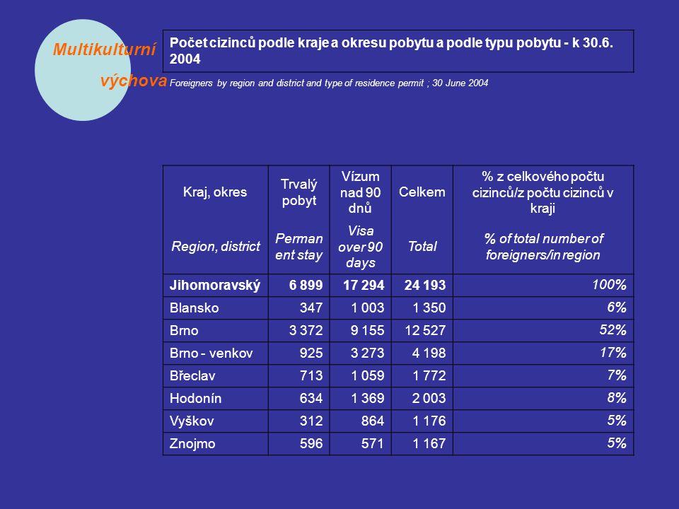 Multikulturní výchova Olomoucký3 1574 1157 272 100% Jeseník352110462 6% Olomouc1 2222 0583 280 45% Prostějov3868091 195 16% Přerov6226931 315 18% Šumperk5754451 020 14% Zlínský2 6445 3588 002 100% Kroměříž367508875 11% Uherské Hradiště6991 0151 714 21% Vsetín5691 9262 495 31% Zlín1 0091 9092 918 36% Moravskoslezský9 46710 50119 968 100% Bruntál515203718 4% Frýdek Místek1 4701 6393 109 16% Karviná2 8983 7126 610 33% Nový Jičín8115481 359 7% Opava622292914 5% Ostrava3 1514 1077 258 36%