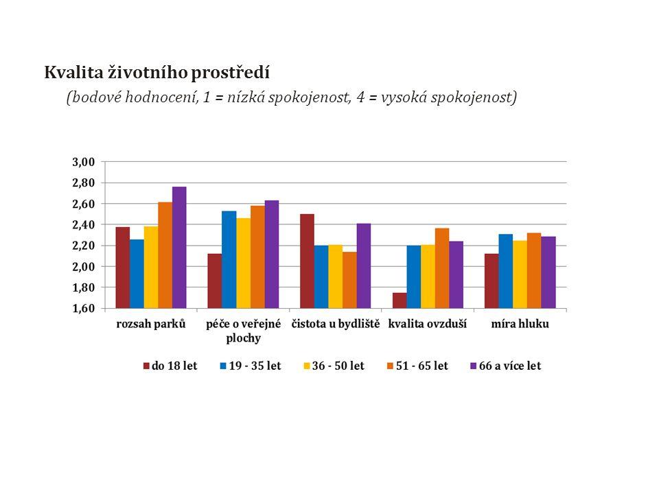 Kvalita životního prostředí (bodové hodnocení, 1 = nízká spokojenost, 4 = vysoká spokojenost)