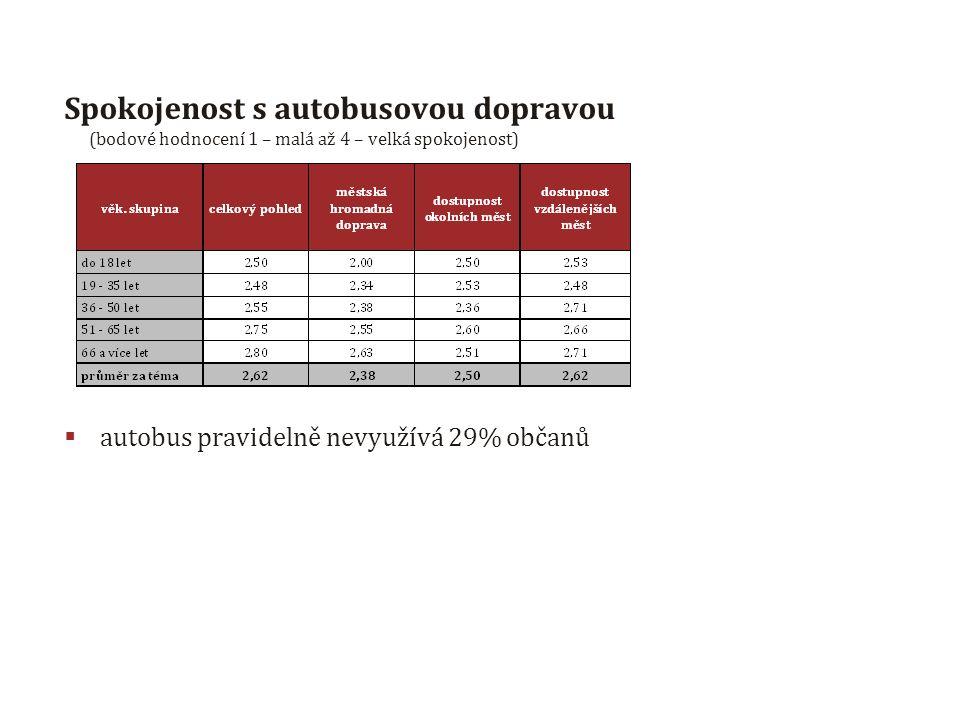 Spokojenost s autobusovou dopravou (bodové hodnocení 1 – malá až 4 – velká spokojenost)  autobus pravidelně nevyužívá 29% občanů