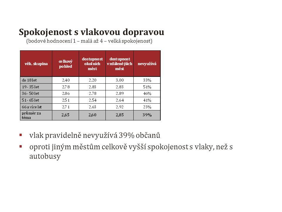 Spokojenost s vlakovou dopravou (bodové hodnocení 1 – malá až 4 – velká spokojenost)  vlak pravidelně nevyužívá 39% občanů  oproti jiným městům celkově vyšší spokojenost s vlaky, než s autobusy