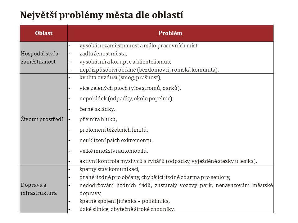 Největší problémy města dle oblastí OblastProblém Hospodářství a zaměstnanost - vysoká nezaměstnanost a málo pracovních míst, - zadluženost města, - vysoká míra korupce a klientelismus, - nepřizpůsobiví občané (bezdomovci, romská komunita).