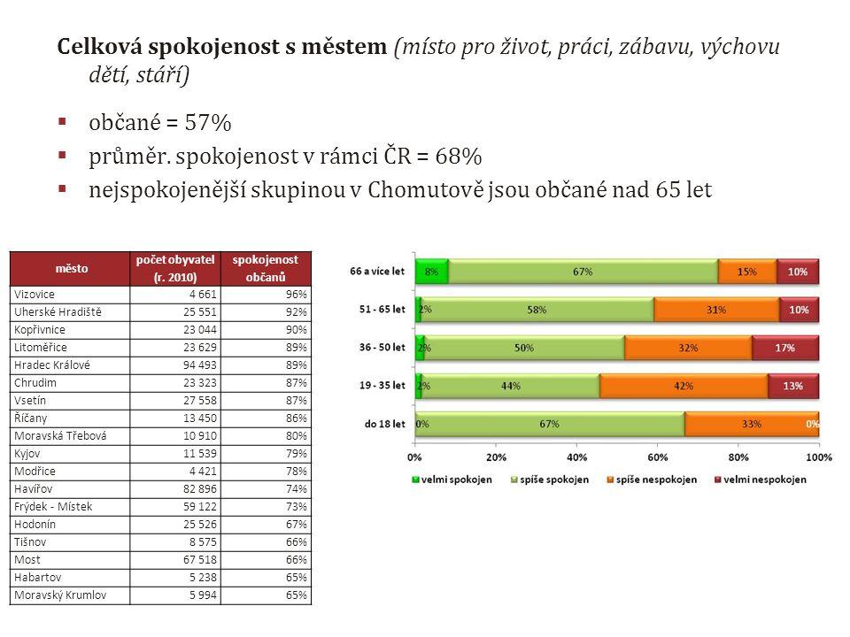 Celková spokojenost s městem (místo pro život, práci, zábavu, výchovu dětí, stáří)  občané = 57%  průměr.