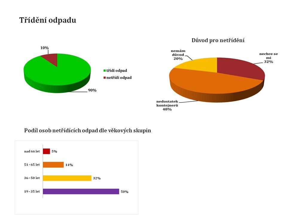 Třídění odpadu Důvod pro netřídění Podíl osob netřídících odpad dle věkových skupin