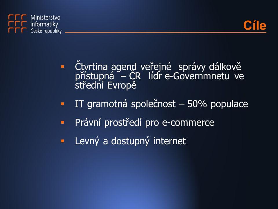 Cíle  Čtvrtina agend veřejné správy dálkově přístupná – ČR lídr e-Governmnetu ve střední Evropě  IT gramotná společnost – 50% populace  Právní pros