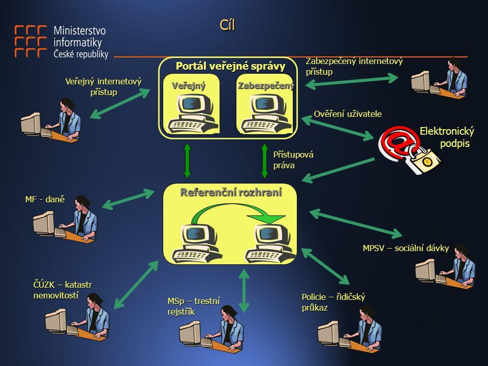 Cíl Elektronický podpis Zabezpečený internetový přístup Veřejný internetový přístup VeřejnýZabezpečený Portál veřejné správy Přístupová práva Ověření