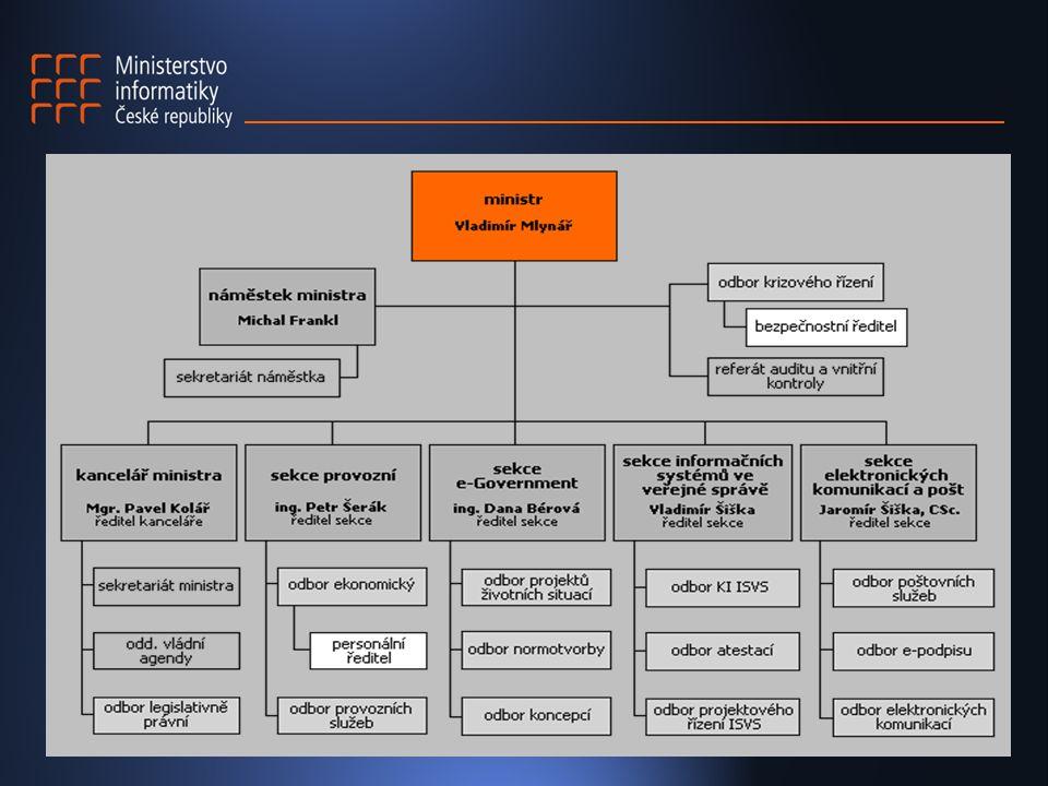 E-Government  e-agendy – procesní analýza životních situací - ne všechno a ne hned…  březen 2003 elektronické podaní DPH, konec roku DPFO, silniční daň, rejstřík trestů…  Elektronické tržiště  Portál veřejné správy – léto 2003  e – pošta  Národní program počítačové gramotnosti
