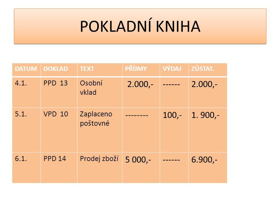 POKLADNÍ KNIHA DATUMDOKLADTEXTPŘÍJMYVÝDAJZŮSTAT. 4.1.PPD 13Osobní vklad 2.000,-------2.000,- 5.1.VPD 10Zaplaceno poštovné --------100,-1. 900,- 6.1.PP