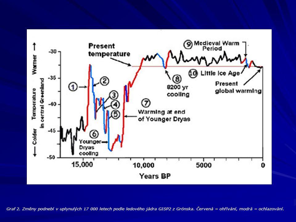 Graf 2. Změny podnebí v uplynulých 17 000 letech podle ledového jádra GISP2 z Grónska. Červená = ohřívání, modrá = ochlazování.