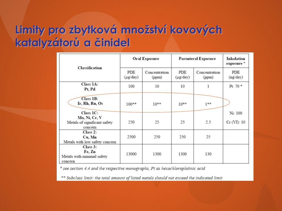 Limity pro zbytková množství kovových katalyzátorů a činidel