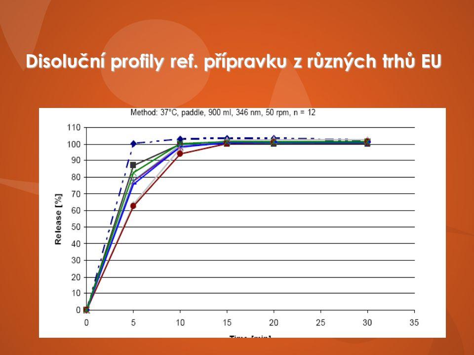 Disoluční profily ref. přípravku z různých trhů EU