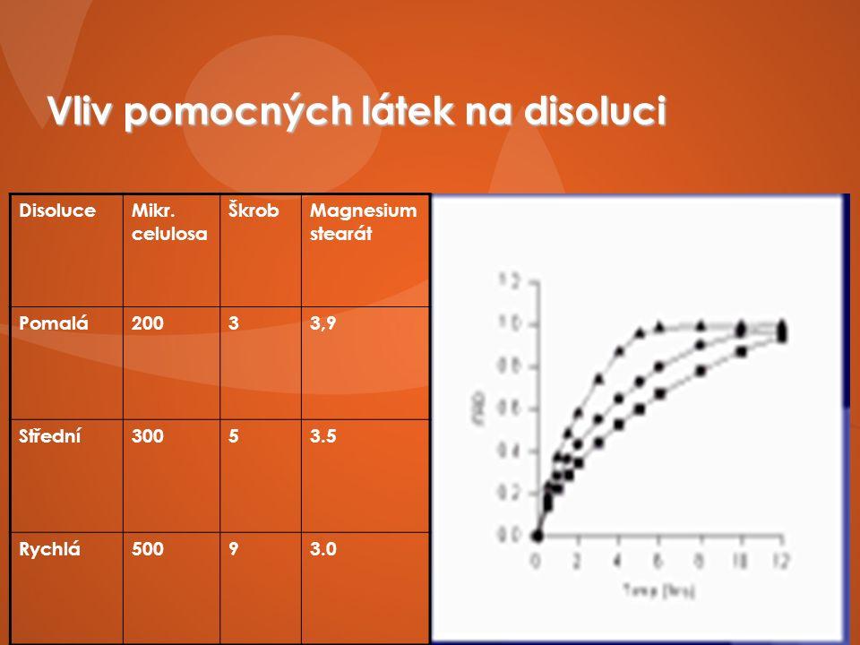 Vliv pomocných látek na disoluci DisoluceMikr.
