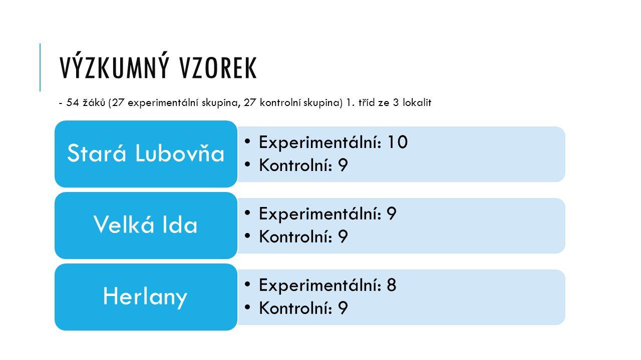 VÝZKUMNÝ VZOREK Experimentální: 10 Kontrolní: 9 Stará Lubovňa Experimentální: 9 Kontrolní: 9 Velká Ida Experimentální: 8 Kontrolní: 9 Herlany - 54 žáků (27 experimentální skupina, 27 kontrolní skupina) 1.