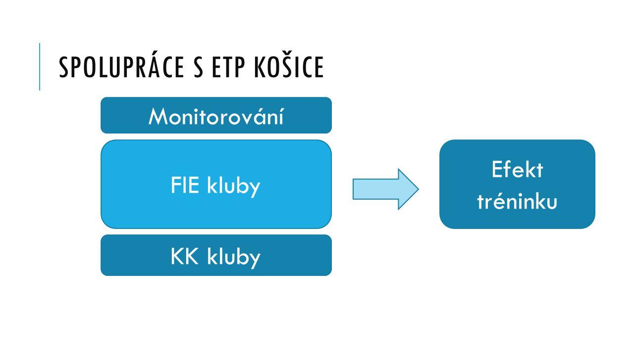 SPOLUPRÁCE S ETP KOŠICE FIE kluby Efekt tréninku Monitorování KK kluby