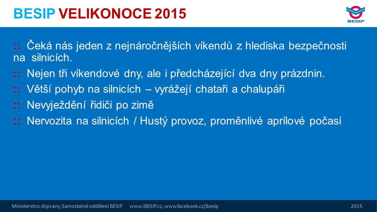 Ministerstvo dopravy, Samostatné oddělení BESIP www.iBESIP.cz, www.facebook.cz/ibesip 2015 BESIP VELIKONOCE 2015 :: Čeká nás jeden z nejnáročnějších víkendů z hlediska bezpečnosti na silnicích.
