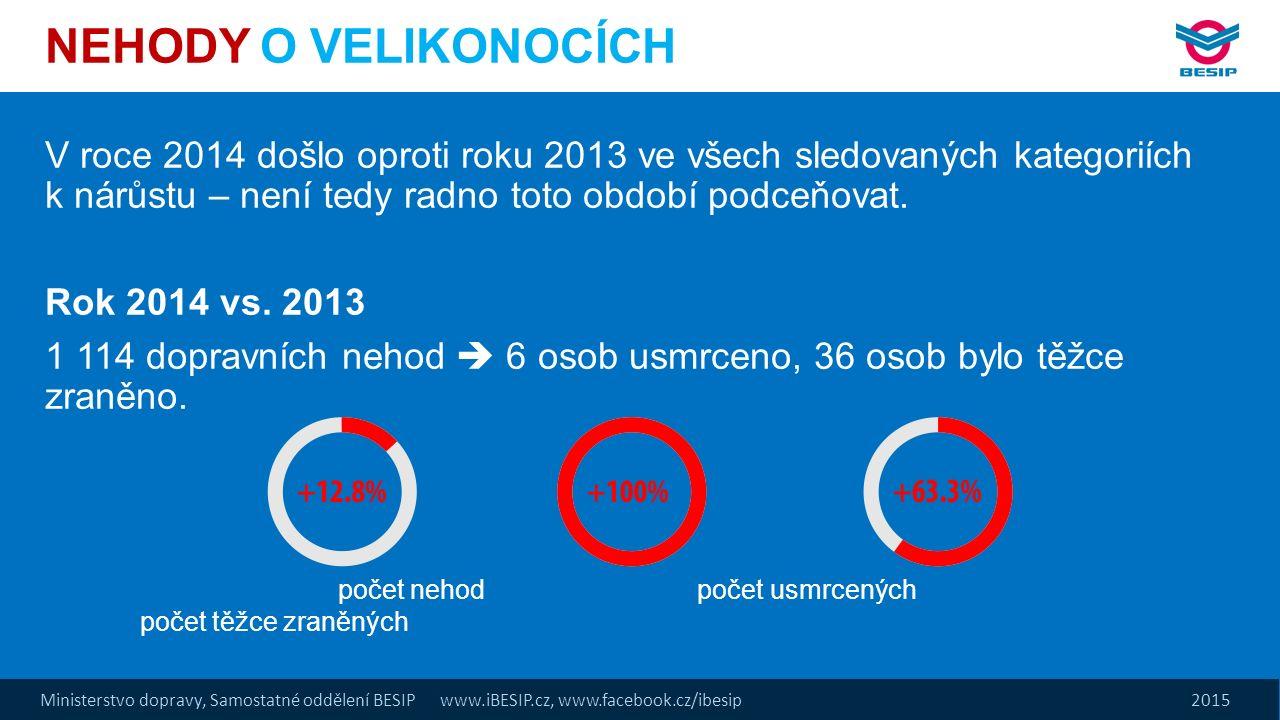 Ministerstvo dopravy, Samostatné oddělení BESIP www.iBESIP.cz, www.facebook.cz/ibesip 2015 NEHODY O VELIKONOCÍCH V roce 2014 došlo oproti roku 2013 ve všech sledovaných kategoriích k nárůstu – není tedy radno toto období podceňovat.