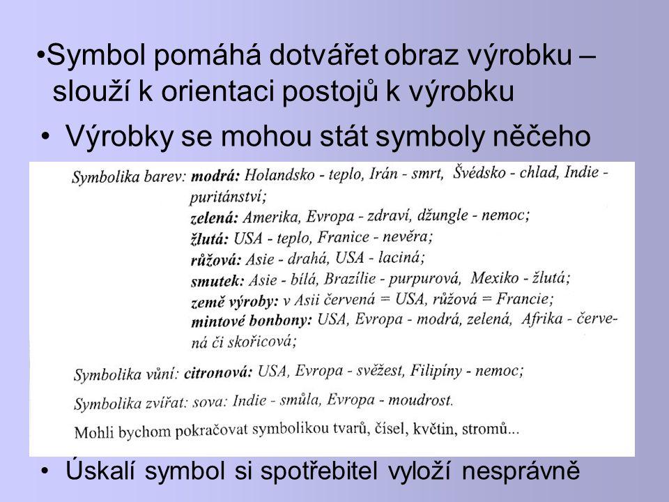 Symbol pomáhá dotvářet obraz výrobku – slouží k orientaci postojů k výrobku Výrobky se mohou stát symboly něčeho Úskalí symbol si spotřebitel vyloží nesprávně
