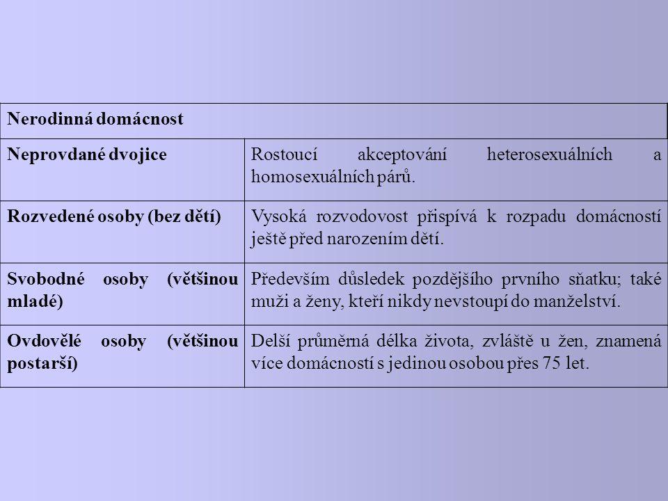 Nerodinná domácnost Neprovdané dvojiceRostoucí akceptování heterosexuálních a homosexuálních párů.