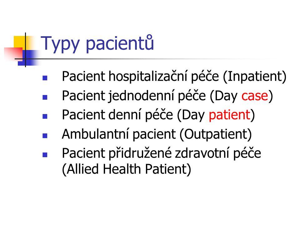 Typy pacientů Pacient hospitalizační péče (Inpatient) Pacient jednodenní péče (Day case) Pacient denní péče (Day patient) Ambulantní pacient (Outpatient) Pacient přidružené zdravotní péče (Allied Health Patient)