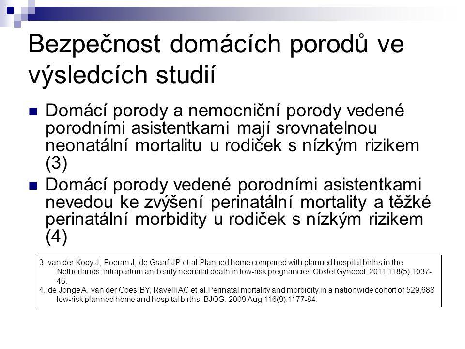 Bezpečnost domácích porodů ve výsledcích studií Domácí porody vedené porodní asistentkou mají srovnatelné riziko perinatální mortality s menším počtem porodnických intervencí ve srovnání s plánovanými nemocničními porody (5,6,7) 5.Janssen PA, Saxell L, Page LA et al.Outcomes of planned home birth with registered midwife versus planned hospital birth with midwife or physician.