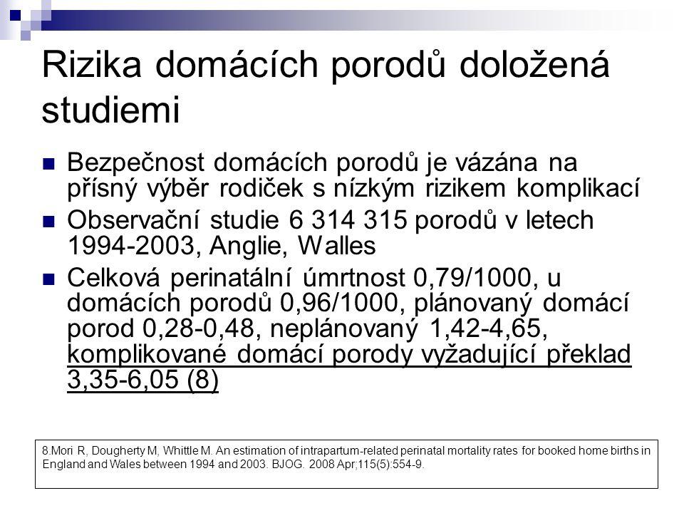 Rizika domácích porodů doložená studiemi Bezpečnost domácích porodů je vázána na přísný výběr rodiček s nízkým rizikem komplikací Observační studie 6 314 315 porodů v letech 1994-2003, Anglie, Walles Celková perinatální úmrtnost 0,79/1000, u domácích porodů 0,96/1000, plánovaný domácí porod 0,28-0,48, neplánovaný 1,42-4,65, komplikované domácí porody vyžadující překlad 3,35-6,05 (8) 8.Mori R, Dougherty M, Whittle M.