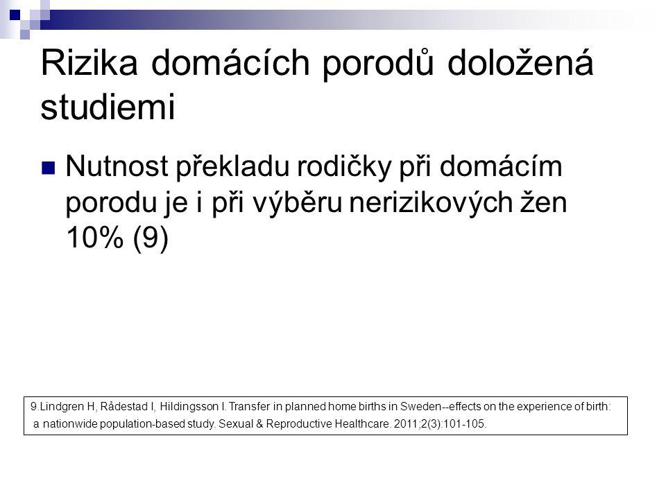 Rizika domácích porodů doložená studiemi Nutnost překladu rodičky při domácím porodu je i při výběru nerizikových žen 10% (9) 9.Lindgren H, Rådestad I, Hildingsson I.
