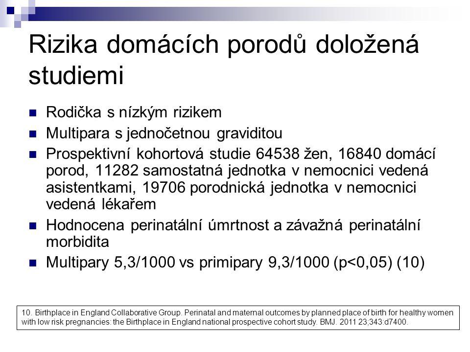 Rizika domácích porodů doložená studiemi Rodička s nízkým rizikem Multipara s jednočetnou graviditou Prospektivní kohortová studie 64538 žen, 16840 domácí porod, 11282 samostatná jednotka v nemocnici vedená asistentkami, 19706 porodnická jednotka v nemocnici vedená lékařem Hodnocena perinatální úmrtnost a závažná perinatální morbidita Multipary 5,3/1000 vs primipary 9,3/1000 (p<0,05) (10) 10.