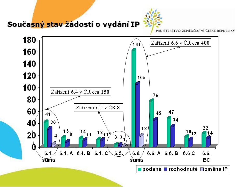 Porovnání vydaných IP s celkovým počtem zařízení v ČR jatka, výroba potravin a krmiv, zpracování mléka