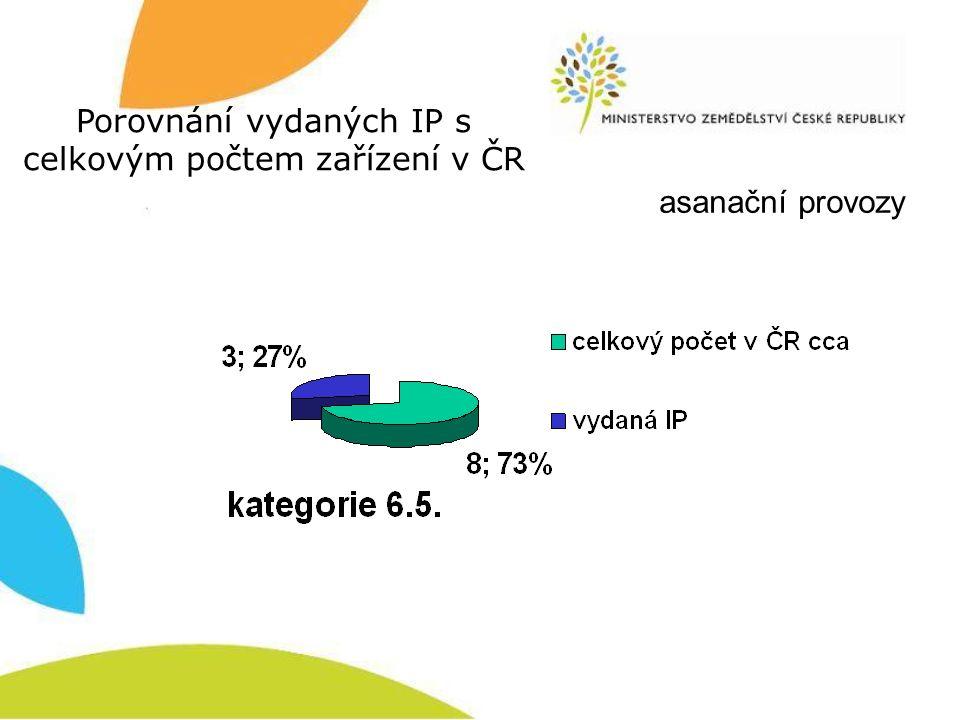 asanační provozy Porovnání vydaných IP s celkovým počtem zařízení v ČR