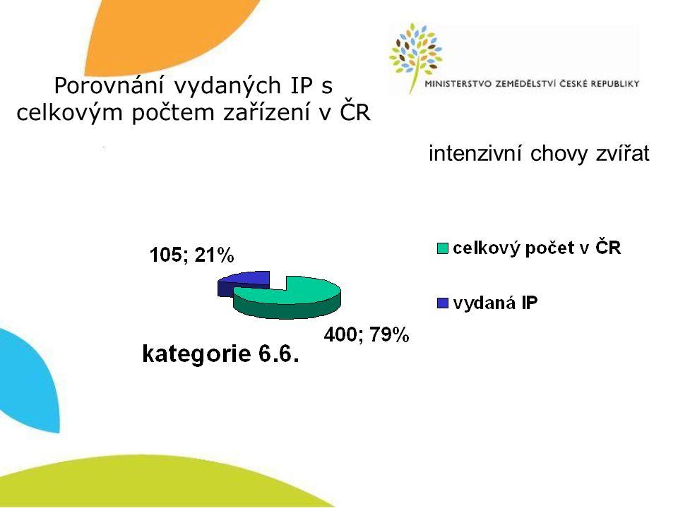 intenzivní chovy zvířat Porovnání vydaných IP s celkovým počtem zařízení v ČR