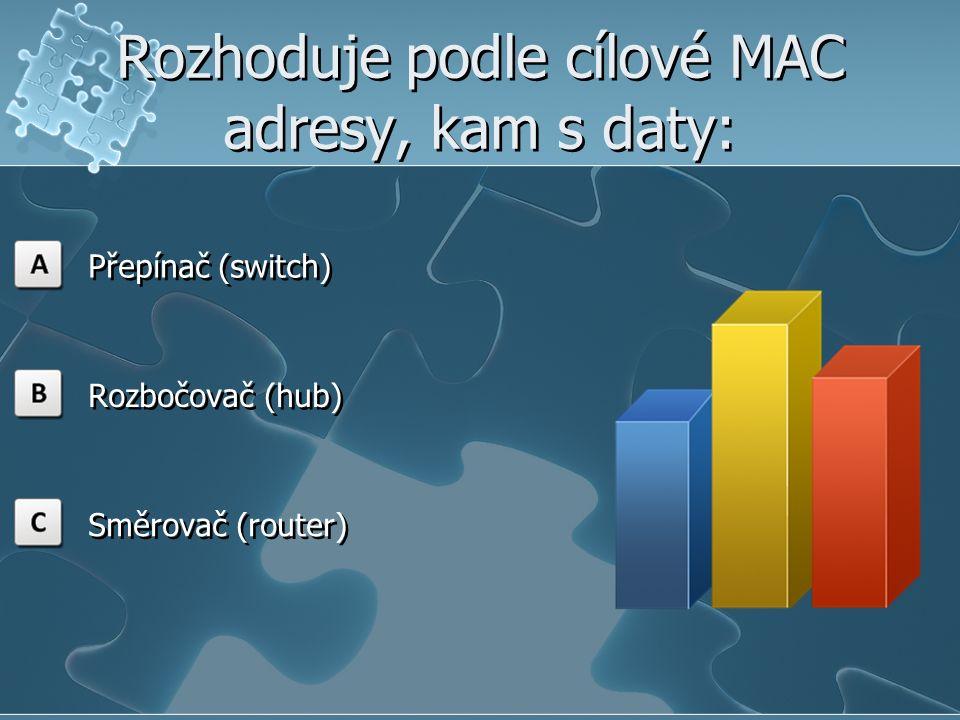 Rozhoduje podle cílové MAC adresy, kam s daty: Přepínač (switch) Rozbočovač (hub) Směrovač (router)