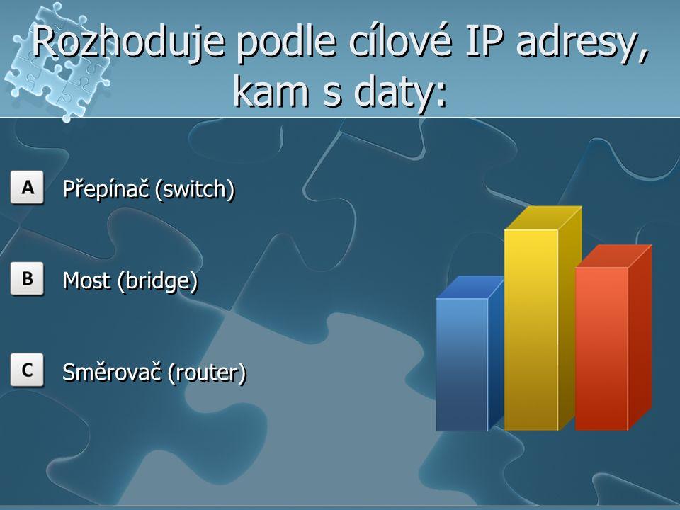 Rozhoduje podle cílové IP adresy, kam s daty: Přepínač (switch) Most (bridge) Směrovač (router)