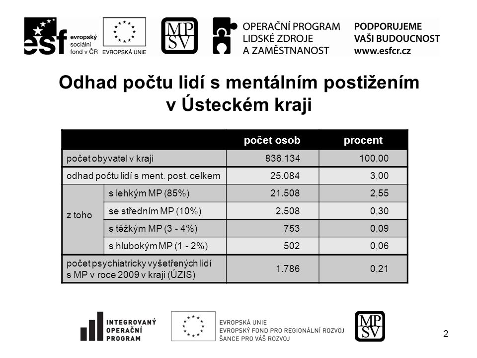 2 Odhad počtu lidí s mentálním postižením v Ústeckém kraji počet osobprocent počet obyvatel v kraji836.134100,00 odhad počtu lidí s ment. post. celkem