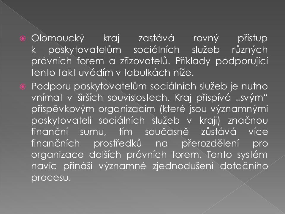  Olomoucký kraj zastává rovný přístup k poskytovatelům sociálních služeb různých právních forem a zřizovatelů. Příklady podporující tento fakt uvádím