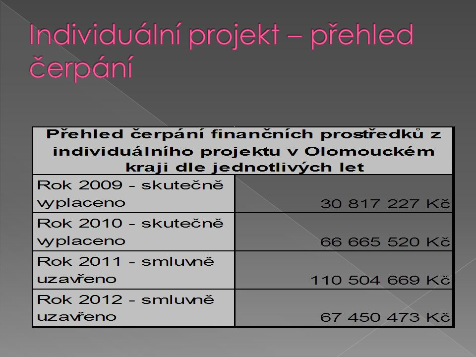  Ke konci roku 2009 bylo pro první etapu realizace projektu uzavřeno 58 Smluv mezi Olomouckým krajem a poskytovateli sociálních služeb, kteří mají zaregistrovanou sociální službu sociální prevence podle zákona o sociálních službách a uspěli ve veřejné soutěži.