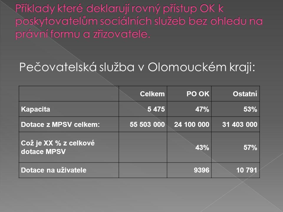 Pečovatelská služba v Olomouckém kraji: CelkemPO OKOstatní Kapacita5 47547%53% Dotace z MPSV celkem:55 503 00024 100 00031 403 000 Což je XX % z celkové dotace MPSV 43%57% Dotace na uživatele939610 791