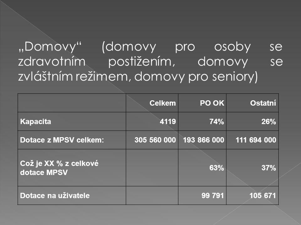 """""""Domovy (domovy pro osoby se zdravotním postižením, domovy se zvláštním režimem, domovy pro seniory) CelkemPO OKOstatní Kapacita411974%26% Dotace z MPSV celkem:305 560 000193 866 000111 694 000 Což je XX % z celkové dotace MPSV 63%37% Dotace na uživatele99 791105 671"""
